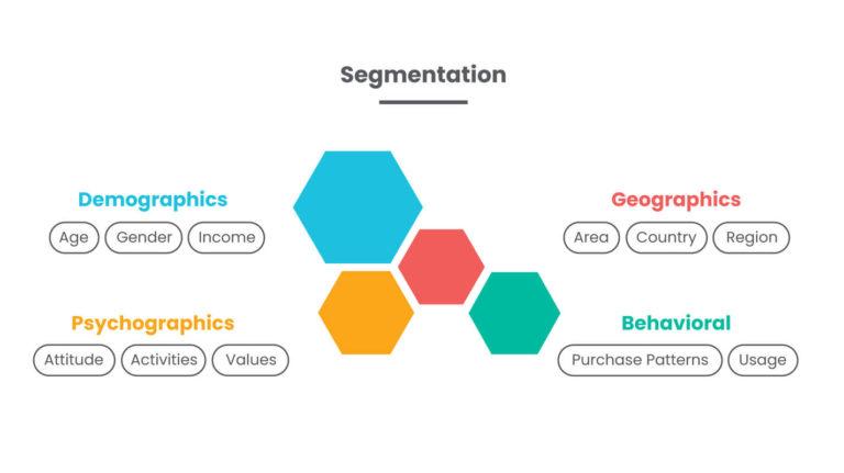 Behavioral Segmentation – Phân khúc khách hàng theo hành vi