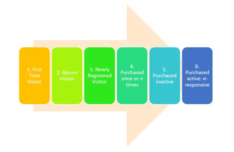 Life Cycle Segmentation – Phân khúc khách hàng theo vòng đời